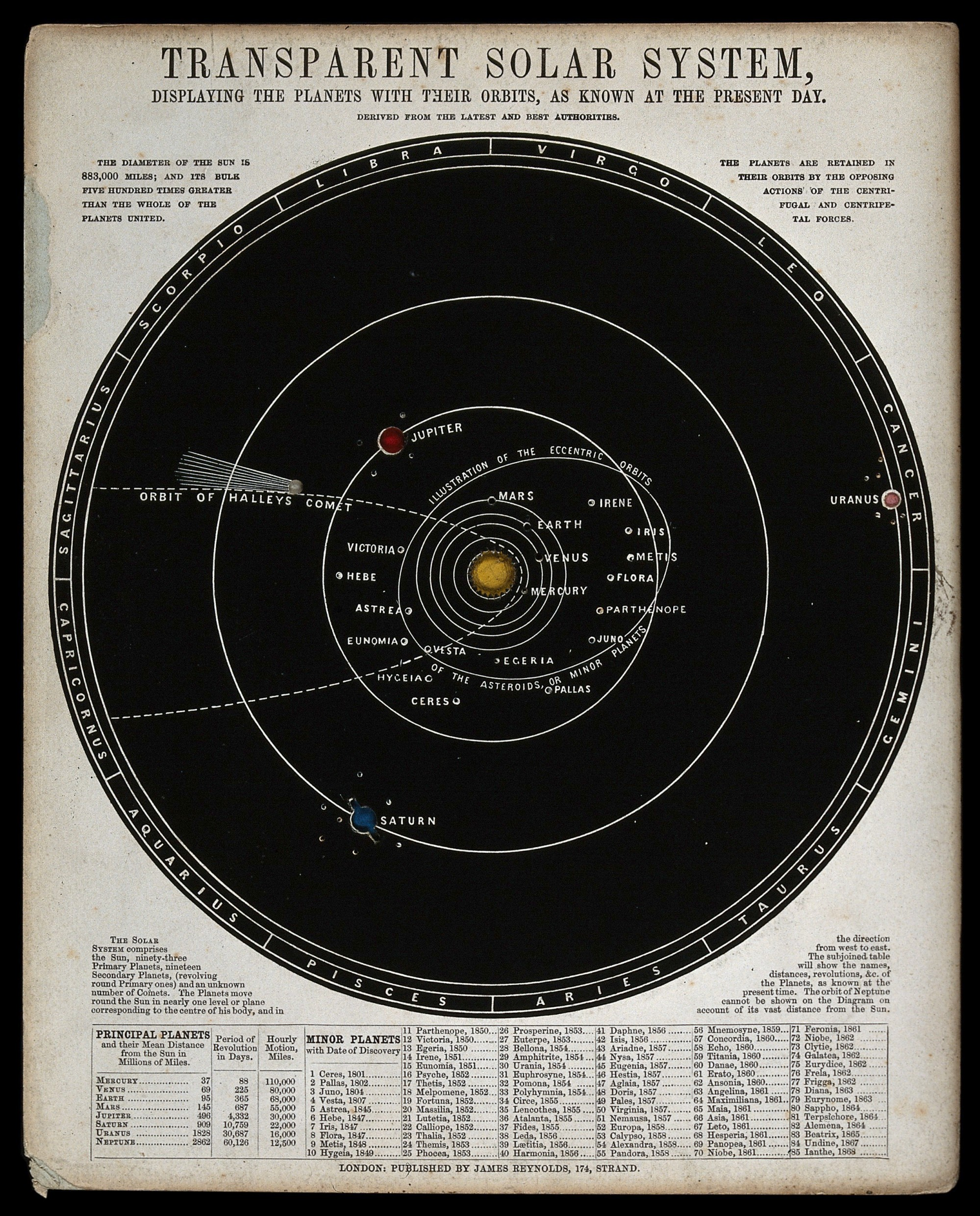 Engraving. Astronomy: a diagram of the phases of the moon.