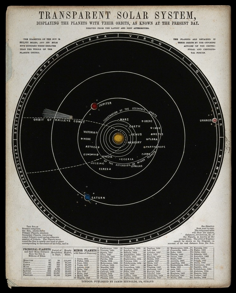 Engraving. Astronomy: a diagram of the phases of the moon. Solar System